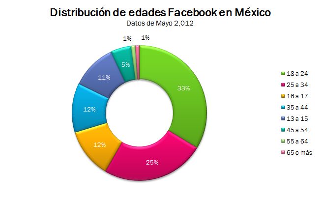 edades de los usuarios de Facebook México