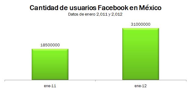Cantidad usuarios de Facebook en Mexico