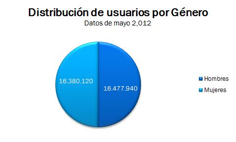 Distribución por Sexo en Facebook México Mayo 2012