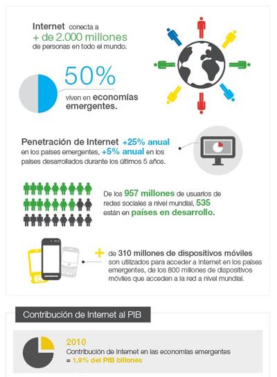 Impacto económico de Internet en los países en desarrollo