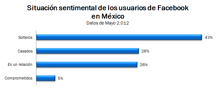 Situación sentimental de los usuarios de Facebook en México