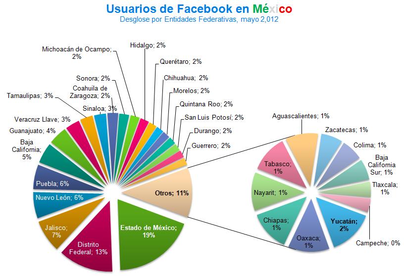 Estadísticas de Facebook en México por Estado o Entidad Federal