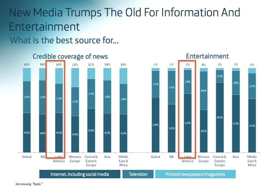 Internet considerado como la mejor fuente de Información no solo para entretenimiento sino para noticias (datos de Latinoamérica aparecen remarcados).