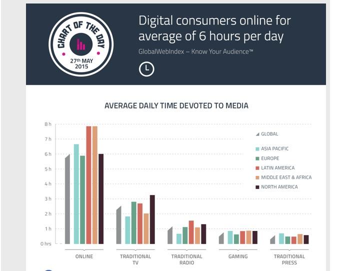 Uso de Internet en LATAM al 2015